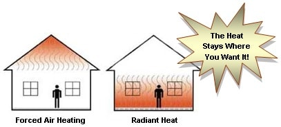 Radiant Heating Contractor, Radiant Heating Systems